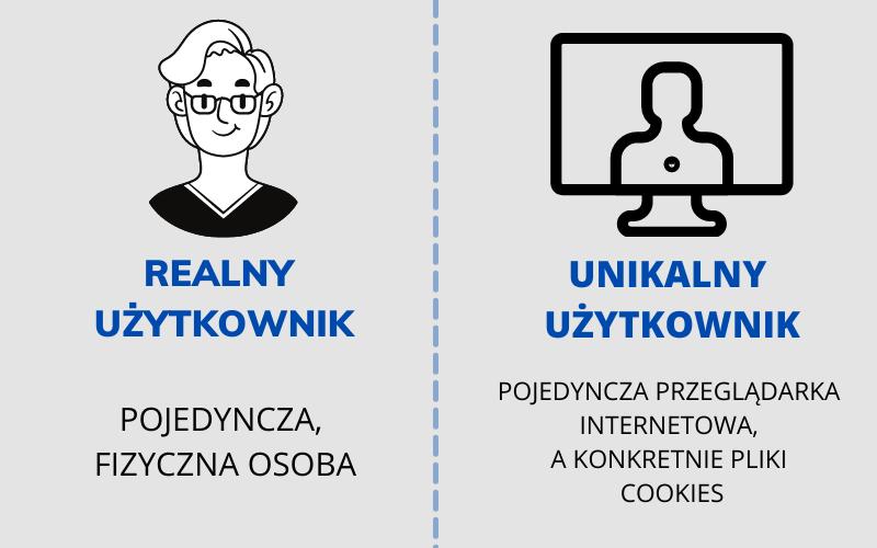 Realny użytkownik a unikalny użytkownik.